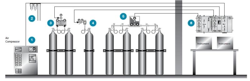 实验室气路系统设计说明